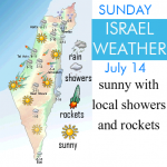 Israel weather