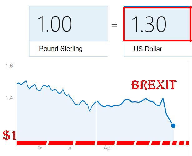 Brexit pund
